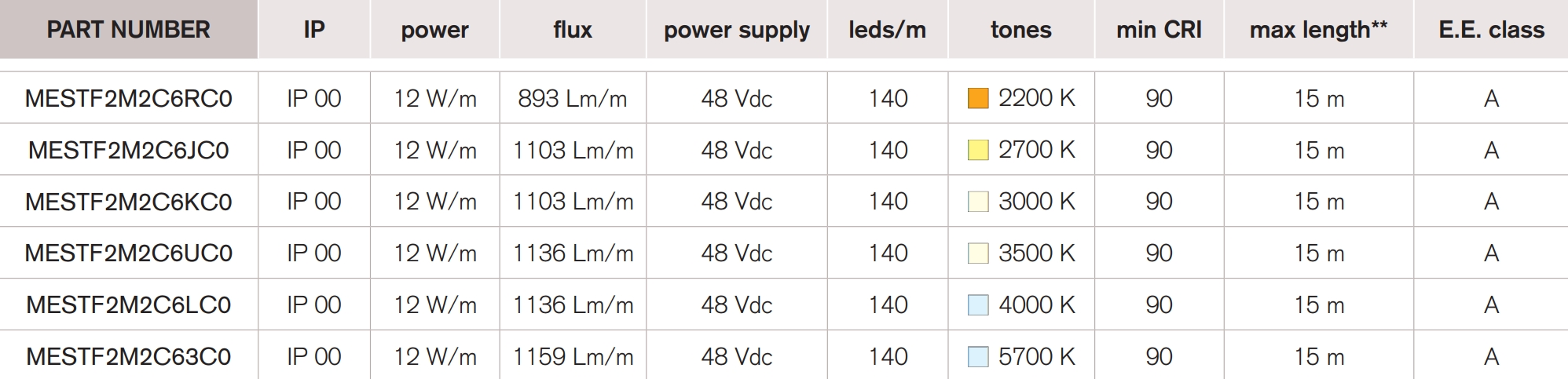 <b>Decor 140 MP</b> / 48 Vdc